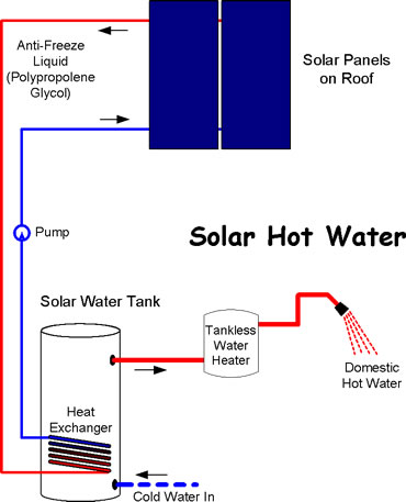 Whole Energy Solar Solar Heating